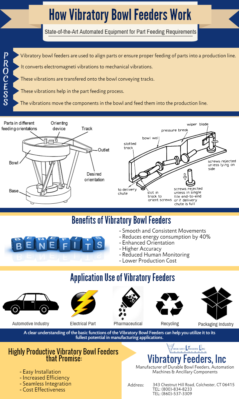 How Vibratory Bowl Feeder Work - www.vibratoryfeeders.com